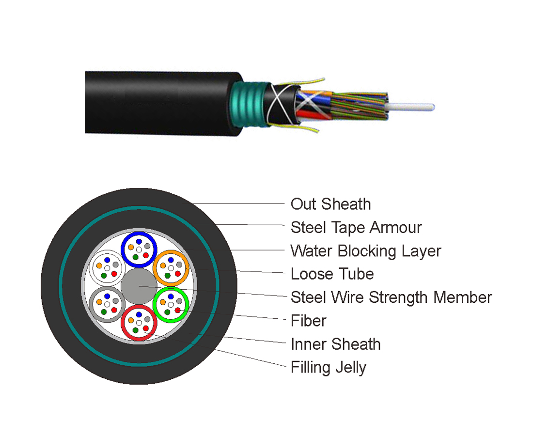 Stranded Armored Double Sheath Cable GYTY53 - Outdoor Fiber Cable ...